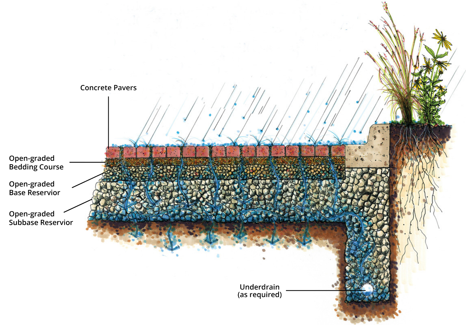 Permeable Paver Diagram.png