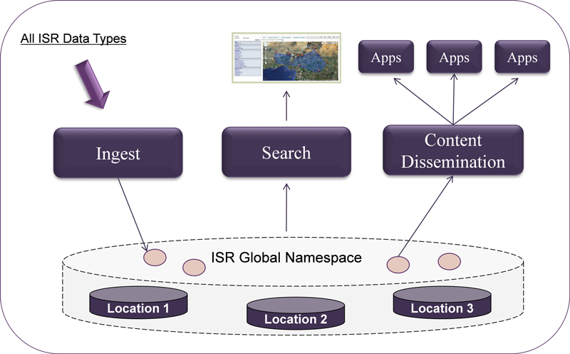 Figure 1 - High-level Overview of the YottaDrive for ISR