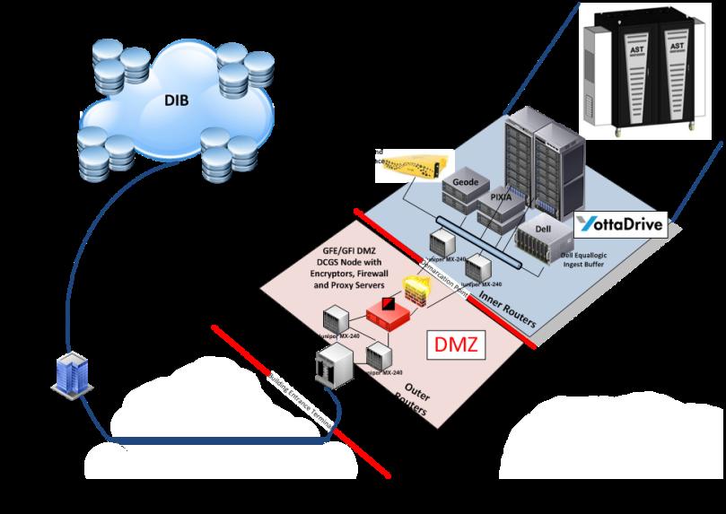 YottaStor LDOS Network Graphics 4.png