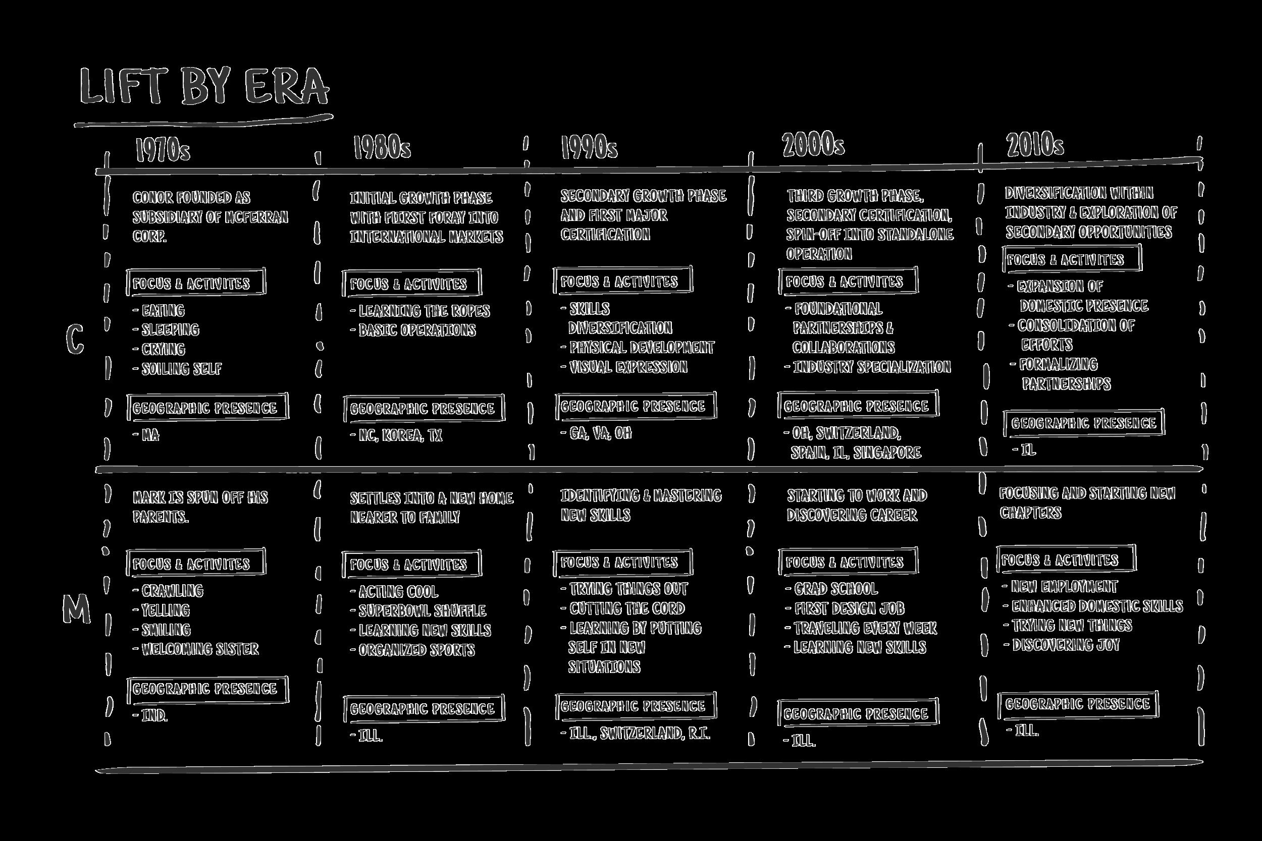 Lift-web-frameworks-about_us-ERA.png