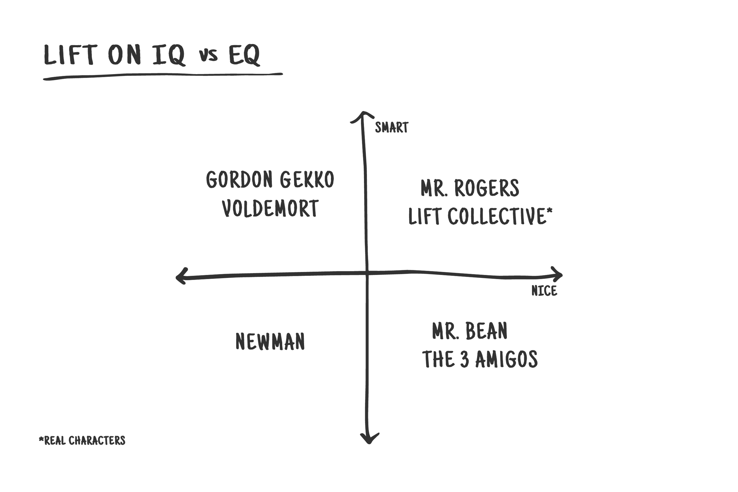 Lift-web-frameworks-about_us-IQ_EQ.png