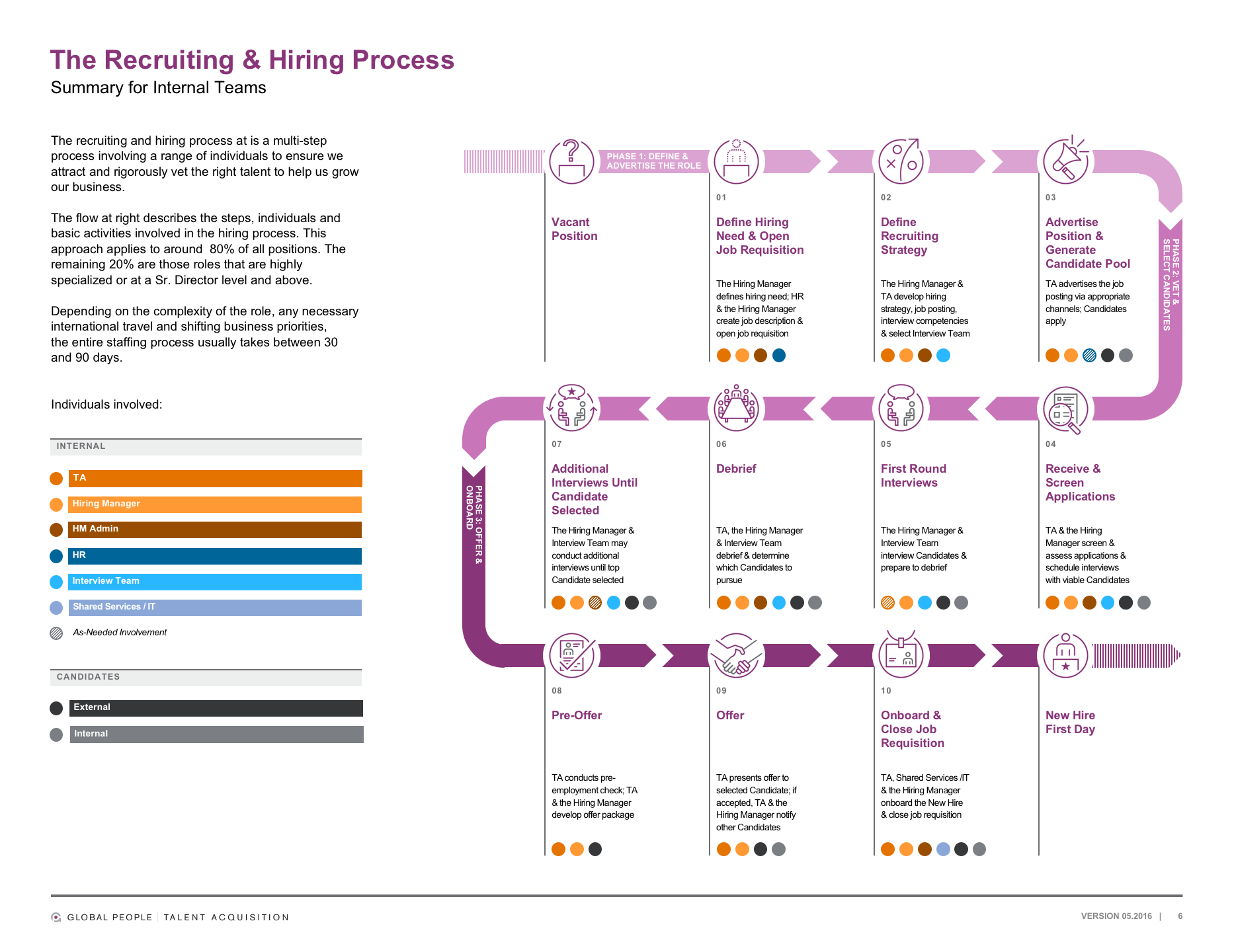 We helped codify the overall HR onboarding flow—from initial recruitment to First Day, along with all participants involved—for a global corporation.