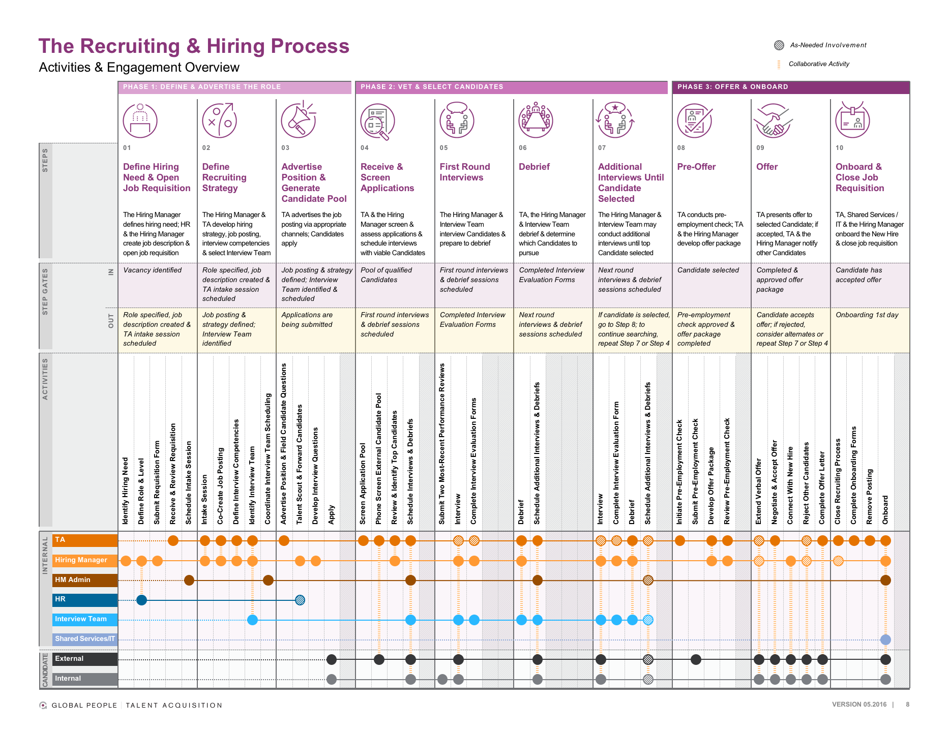 We developed an easy-to-follow grid highlighting all the phases, steps, activities and people involved in the hiring process for a global corporation.