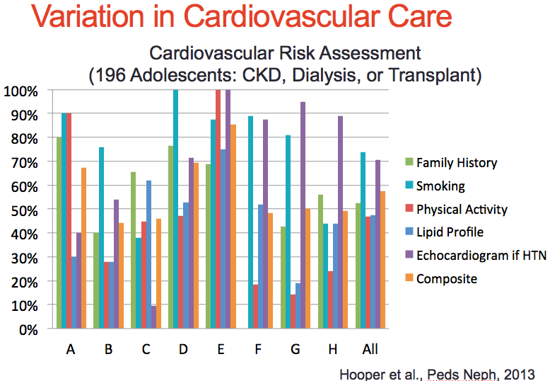 Hooper, D. K., Williams, J. C., Carle, A. C., Amaral, S., Chand, D. H., Ferris, M. E., & ... Patel, U. D. (2013). The quality of cardiovascular disease care for adolescents with kidney disease: a Midwest Pediatric Nephrology Consortium study.  Pediatric Nephrology , (6), 939. doi:10.1007/s00467-013-2419-6