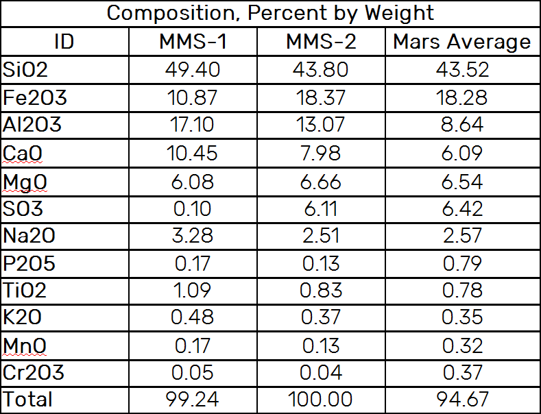 MMS Composition % By Weight.png