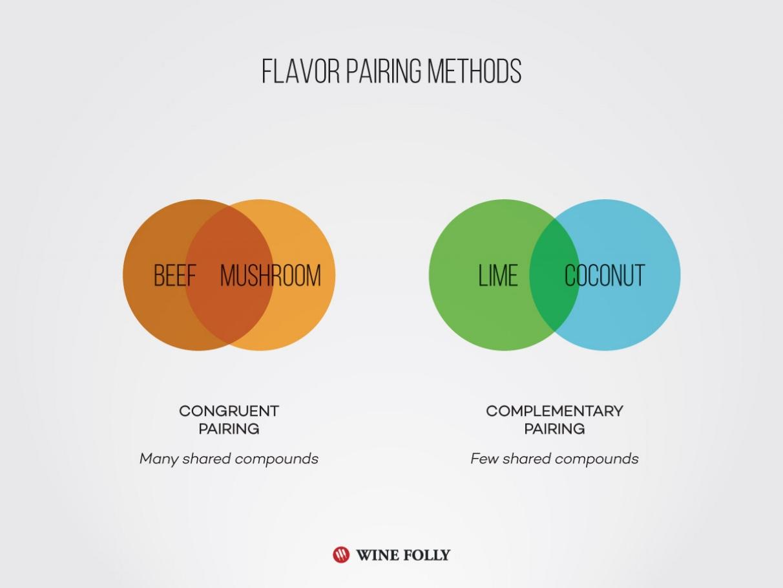 Pairing Food
