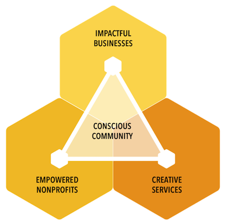 VE model with stakeholders.png