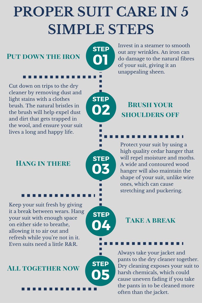 Care instructions for your tailored suits in 5 Simple Steps