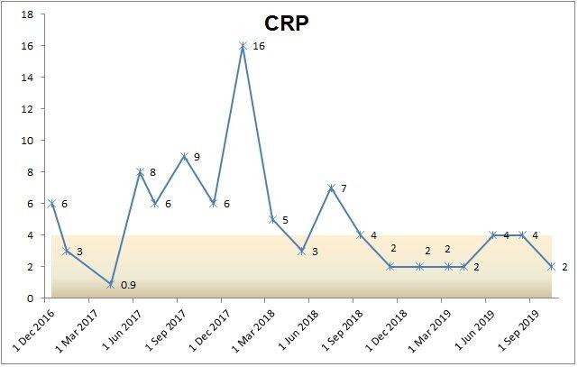 CRP chart.jpg