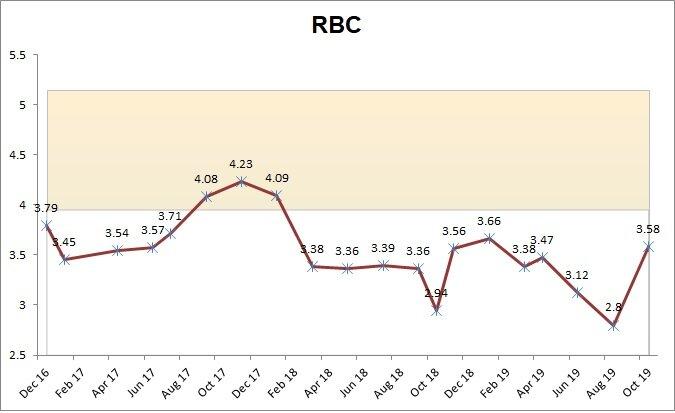 RBC chart.jpg