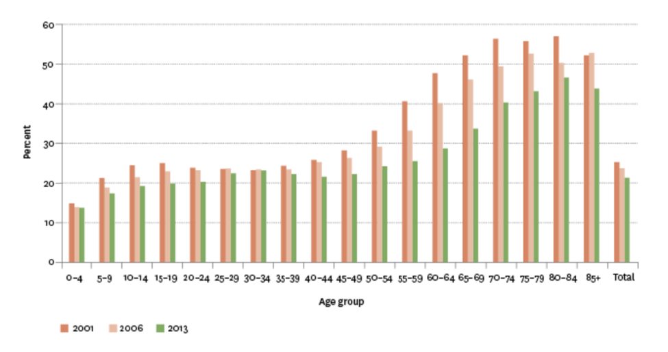 Proportion of Māori speakers in the Māori population, by age group, 2001–2013. (Source: Statistics New Zealand, Census of Population and Dwellings)