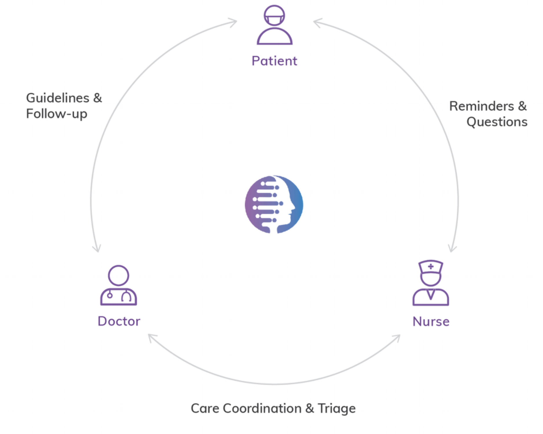 Shaped artificial intelligence powered virtual assistants, telehealth application, and voice interactive products to facilitate conversation between patients and providers at Syllable -