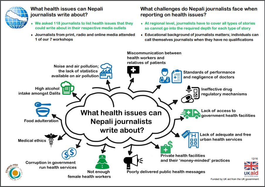 Infographic: What health issues can Nepali journalist write about? Developed using journalist sensitisation workshops.