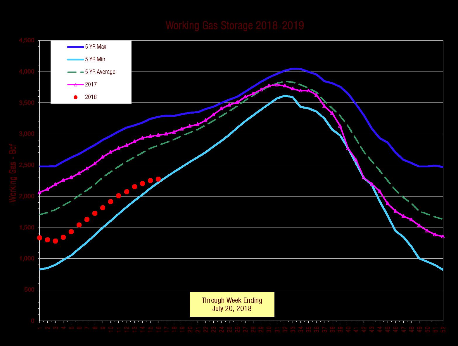 Working Gas Storage Plot.png