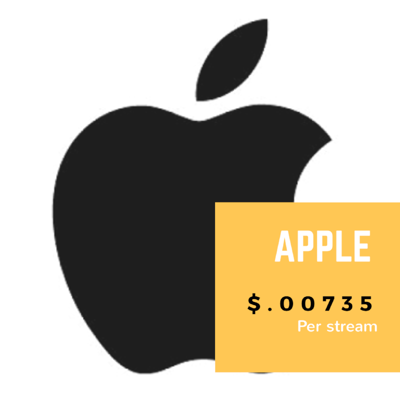 APPLE $.00735/stream