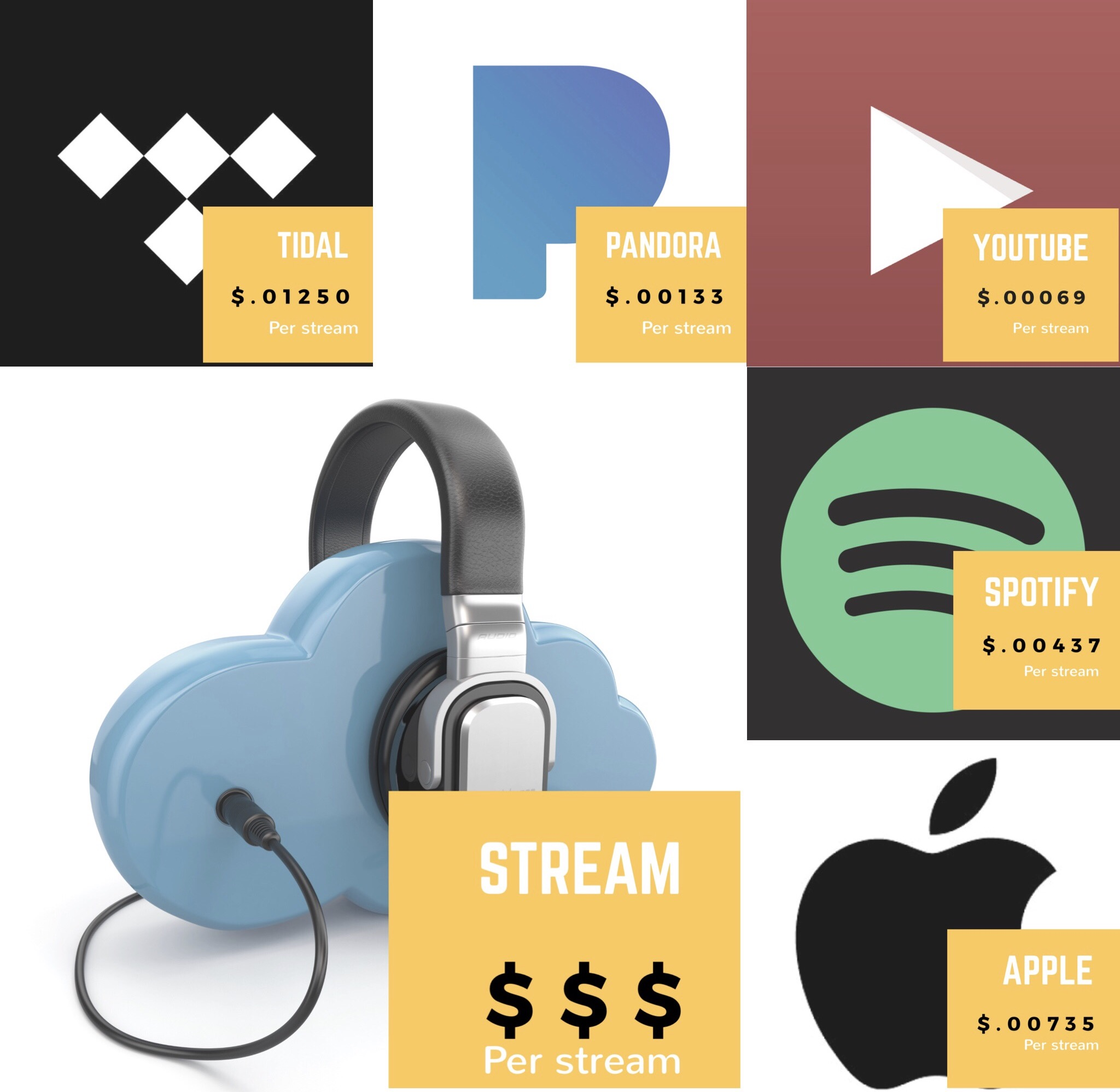 Top 5  - Streaming payouts
