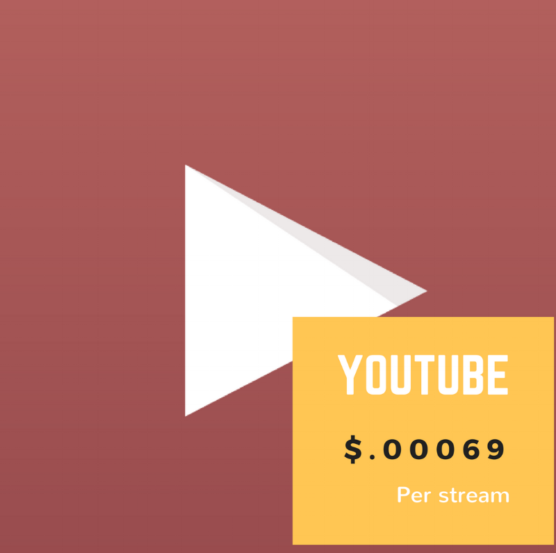 YOUTUBE $.00069/stream