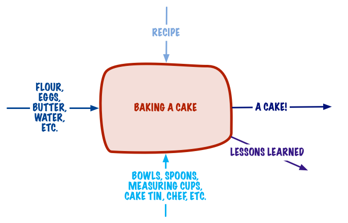 A Basic Model of a Baking a Cake System