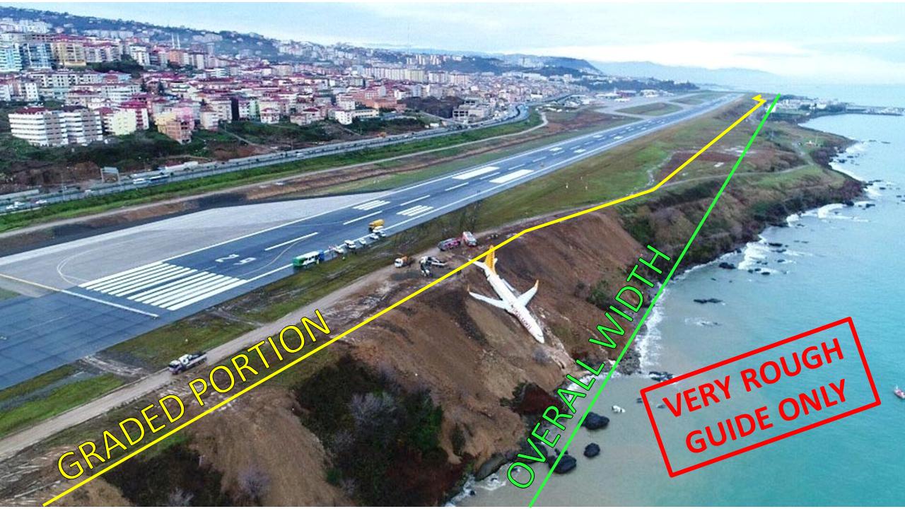 Trabzon RWS Width Diagram