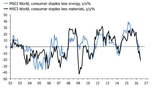 The energy complex already have discounted the rise in global inflation