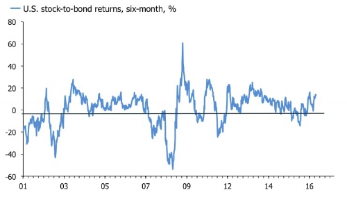 Will U.S. stocks continue to outpace bonds?
