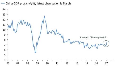 Chinese GDP proxy.jpg