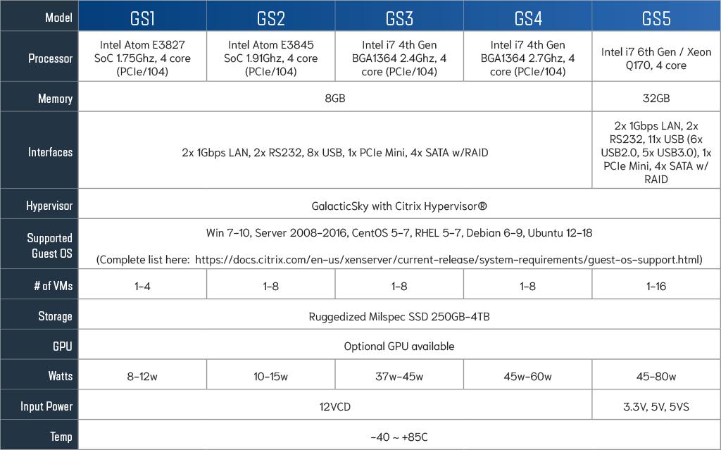 galacticsky-processor-config-chart.png