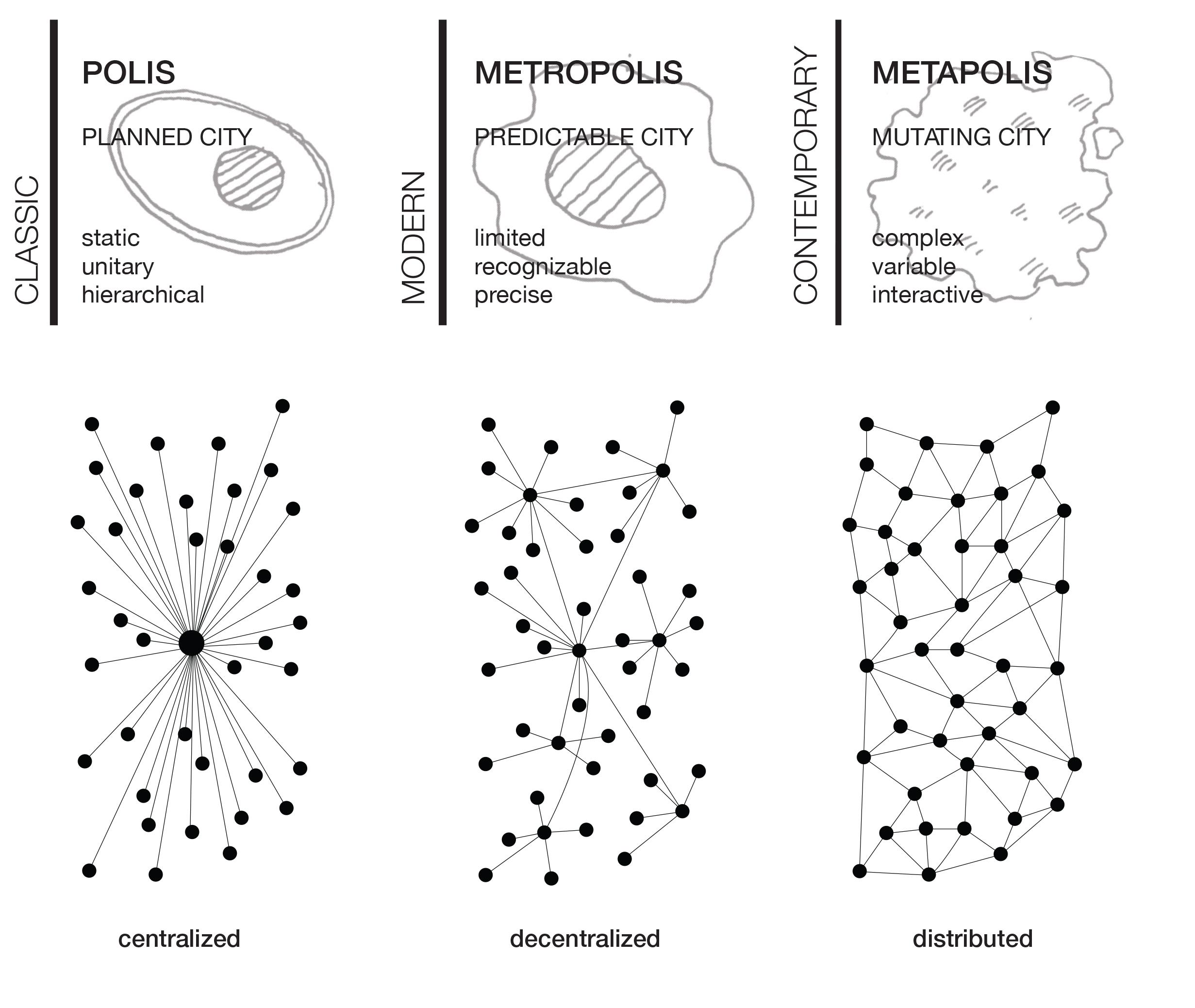 Types of City Metabolism_Cedric Price, Manuel Gausa, Paul Baran