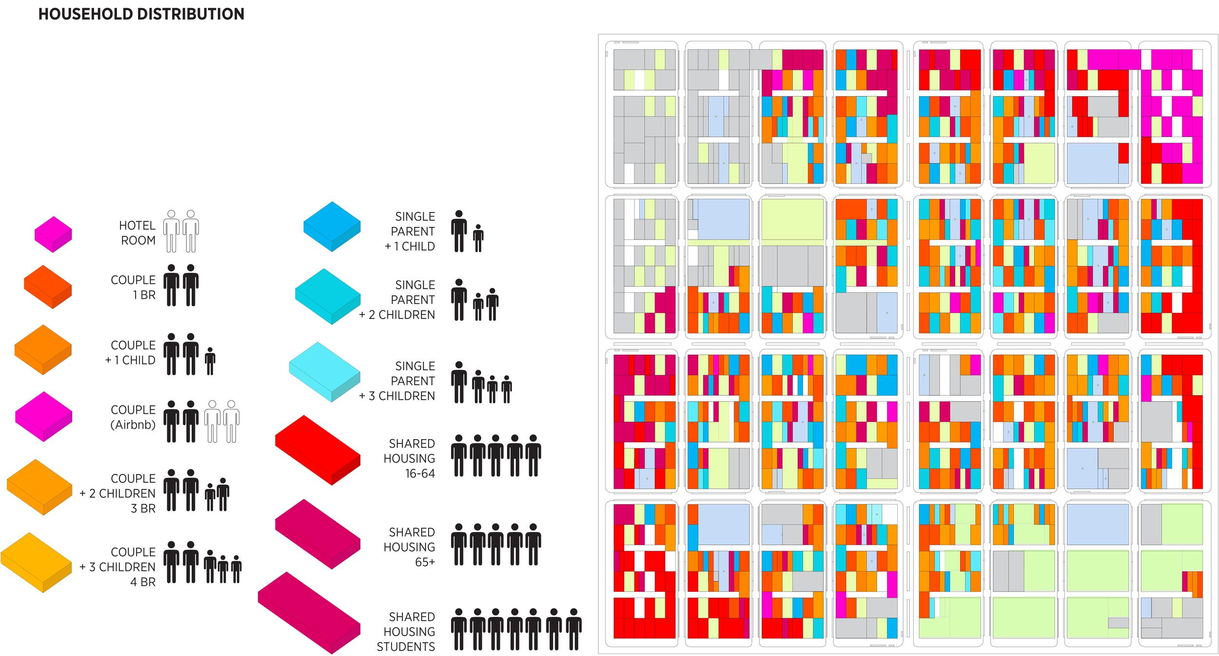 Housing Distribution in Self Sufficient Neighborhood