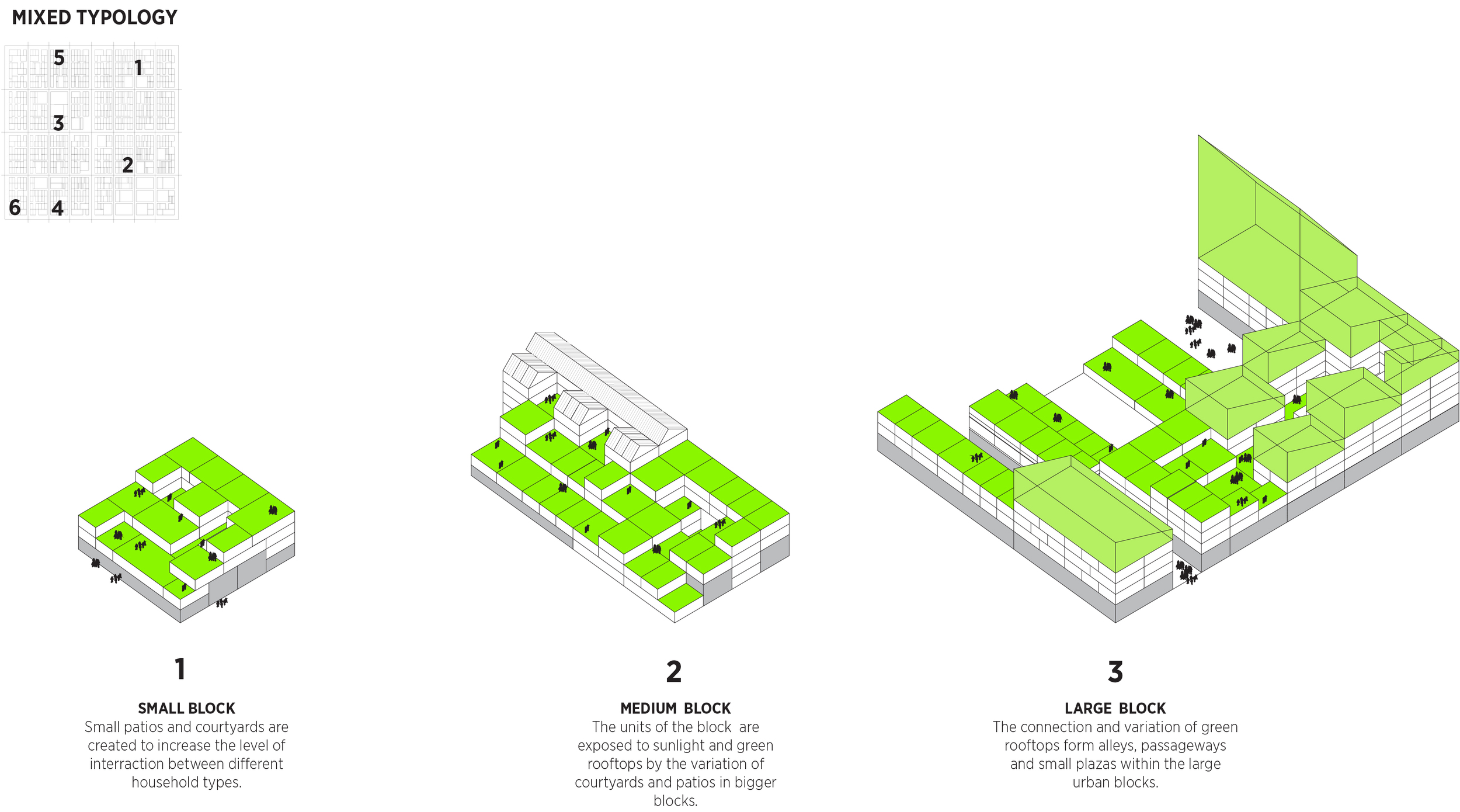 Mixed typology of housing in Self Sufficient Neighborhood Prototype