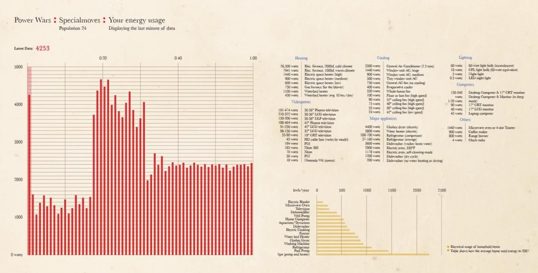 powerwars-charts