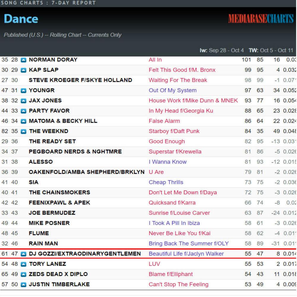 Top 50 Dance Radio in USA
