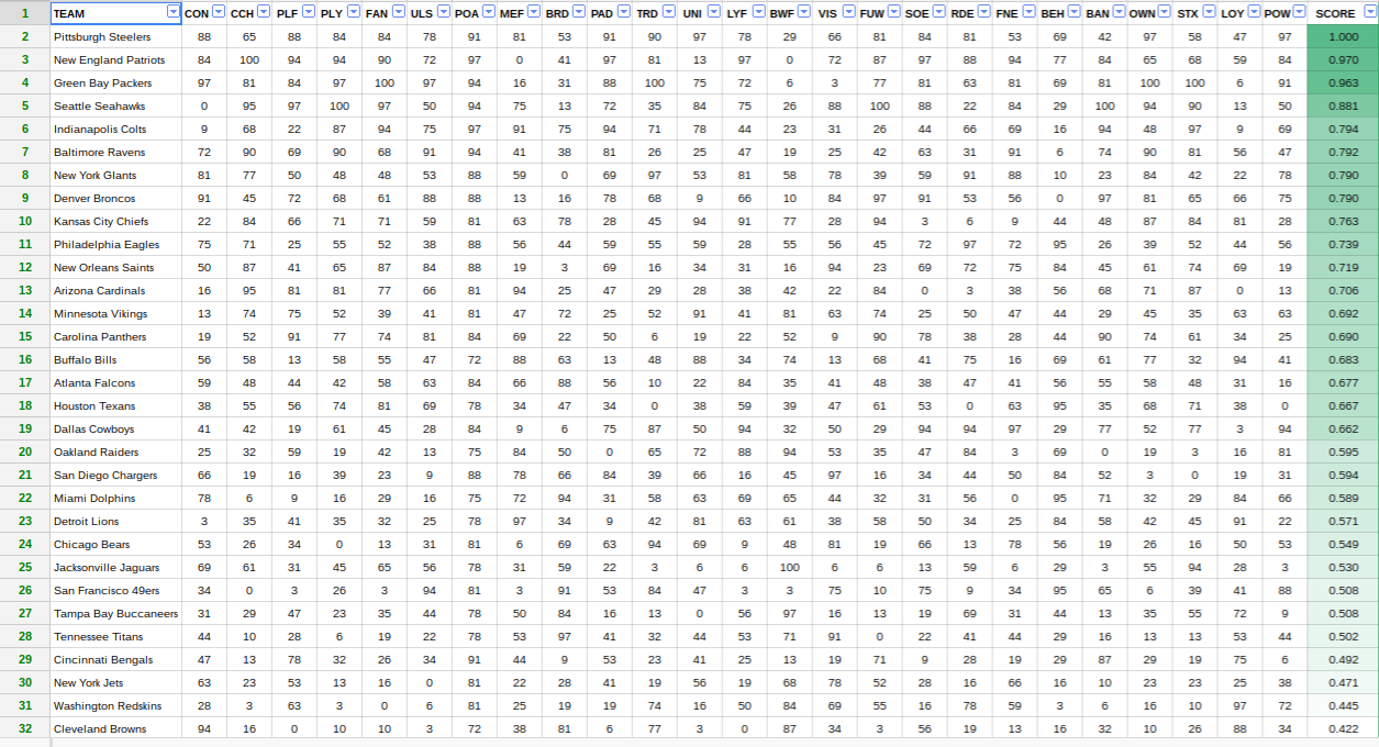 The final scores for all 32 NFL teams (click to expand)