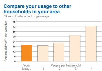 Electricity usage at Jenny's house May - Aug 2017