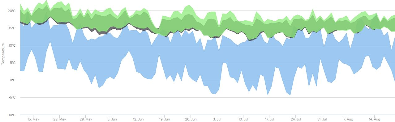 The daily minimum-maximum temperature ranges in the two living areas of the home (green and black) and the external minimum-maximum inside our front courtyard wall.