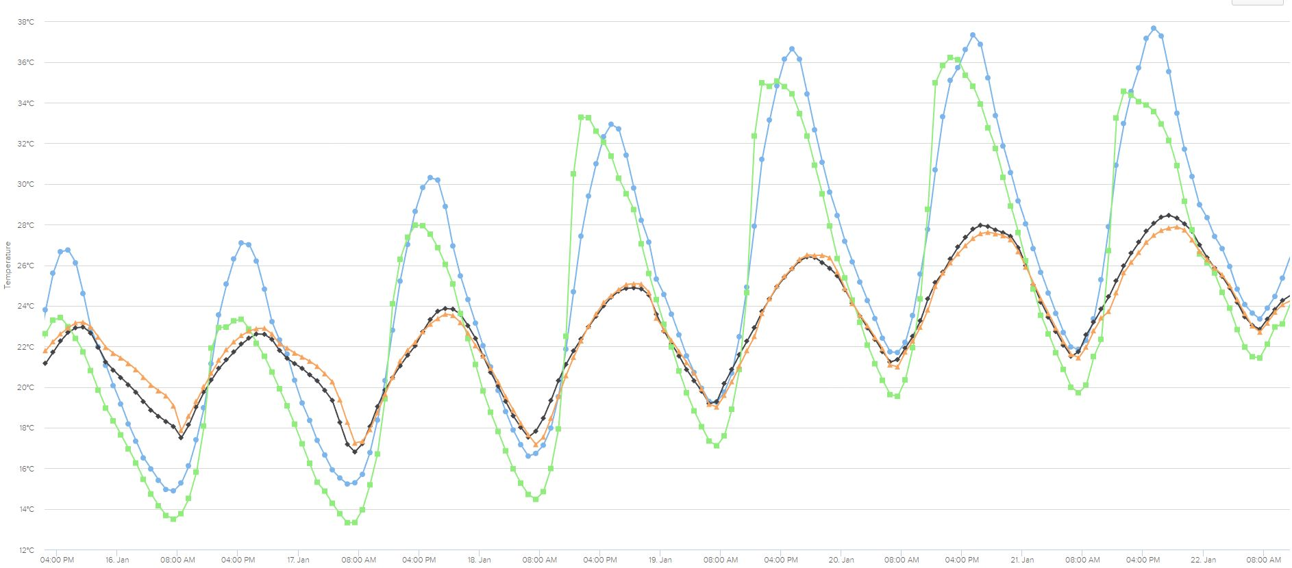 Internal and external temperatures at Jenny's House during the heat wave of Jan 15-22, 2017. External temperatures: eastern garden in green, western courtyard in blue. Internal temperatures: northern kitchen/dining/sitting in orange, central east/west oriented lounge room in black. (NB. and that's with large TV running in lounge room on Saturday and Sunday as we cheered on various amazing athletes at the Australian Open!)