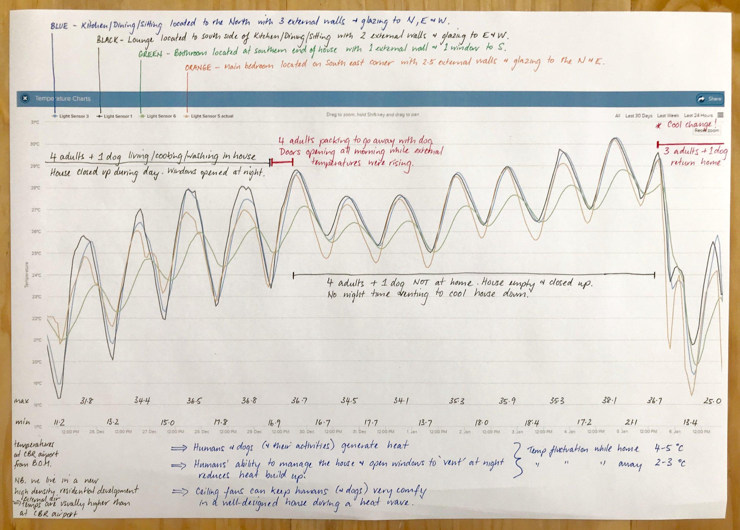 Annotated graph.jpg