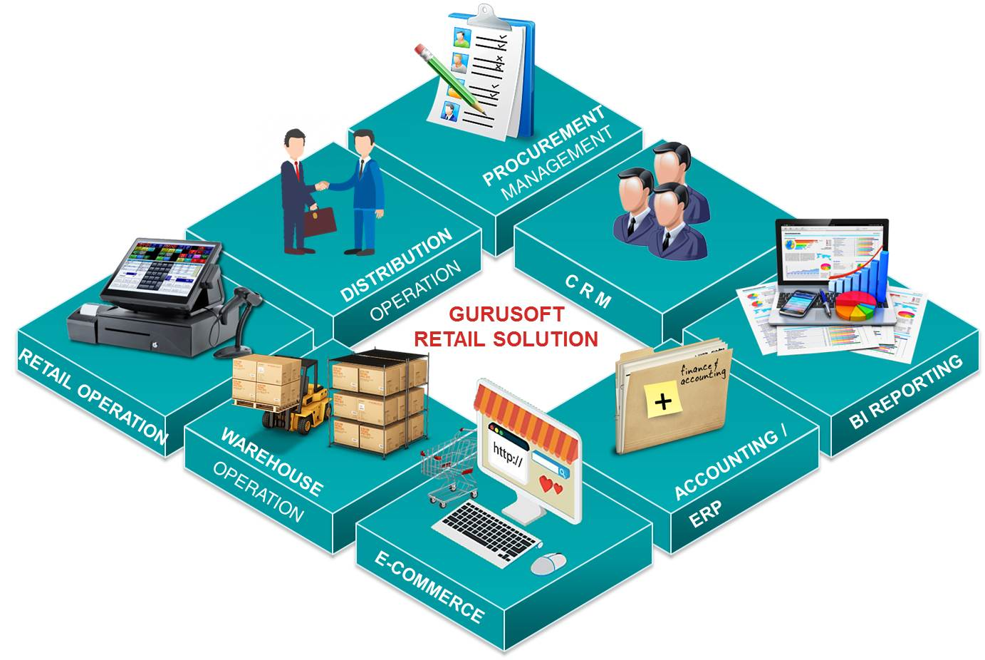 Gurusoft Retail Solution:POS Systems |eCommerce Integration | CRM & Loyalty Modules | Replenishment Solution | Distribution | Stock Management | Warehouse Operation | Accounting | Reports Generation