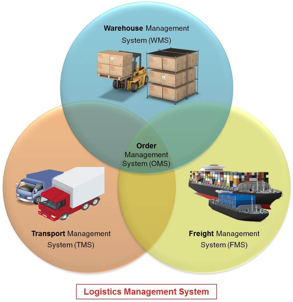 Gurusoft Logistics Management System - Warehouse (WMS), Transport (TMS), Freight (FMS) & Order Management System (OMS)