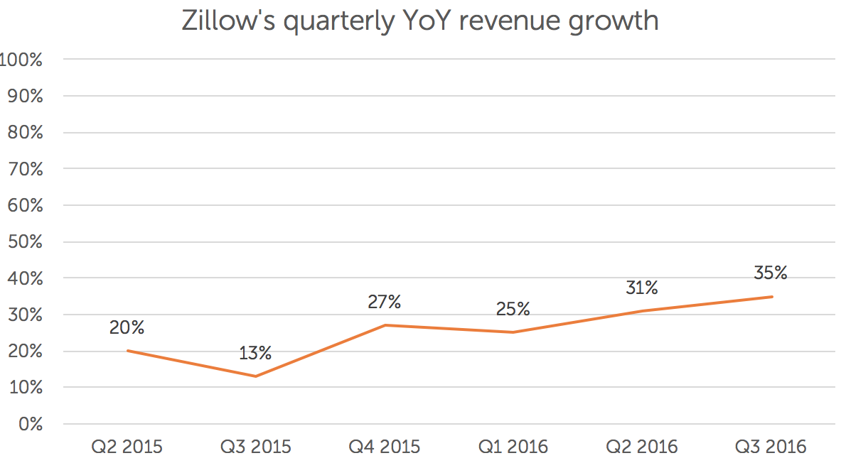 Source: Zillow Group's quarterly results.