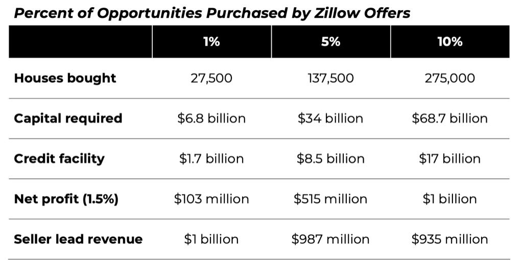 Zillow's billion dollar seller lead opportunity — Mike