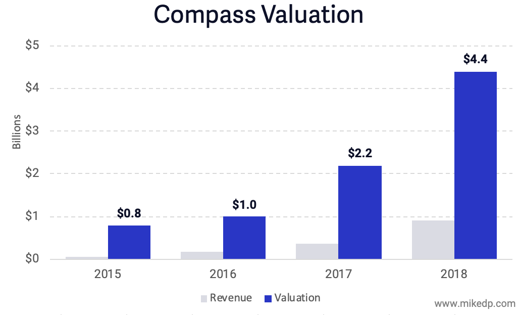 Inside Compass — Part 3: Valuation — Mike DelPrete - Real