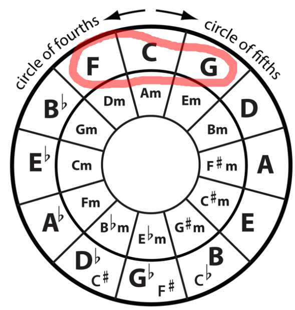 The circle of major fifths is the outer ring (going clockwise). It will get you back to the first chord you start with(try it!). You can cheat and take a shortcut; as long as you only skip one section. Always go back to the chord before the chord you started with but keep all the rest in order. So if we start with C, always end with -F-C. But go clockwise from C as far as you like, then end with FC. It will be great. Try it! Do... C-G-F Aha! Now... C-G-D-F-C Now C-G-D-A-F-C. Now laugh maniacally! (PS: The inner circle is minor chords).
