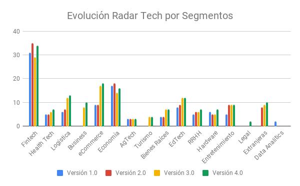 Evolución Radar Tech por Segmentos.png
