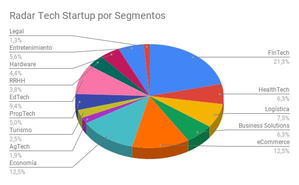 Radar Tech Startup por Segmentos (1).png