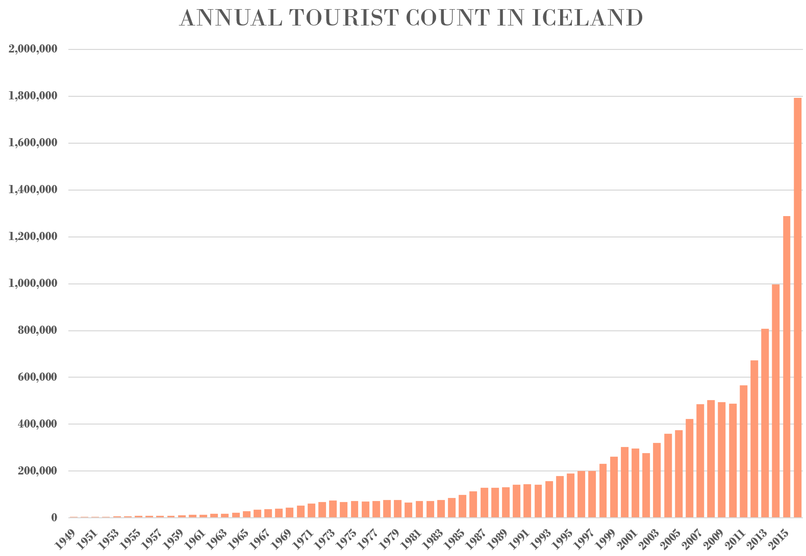 Research from the Icelandic Tourist Board |  Tourism in Iceland in Figures