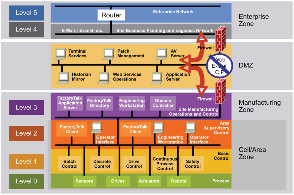 Fig. 1    – Purdue reference model for Control hierarchy (from Rockwell Automation)