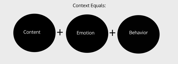 Context-aware artificial intelligence understands content, emotion and behavior as well as their relationship to each other. This gives you a full representation of the communications universe within your data.