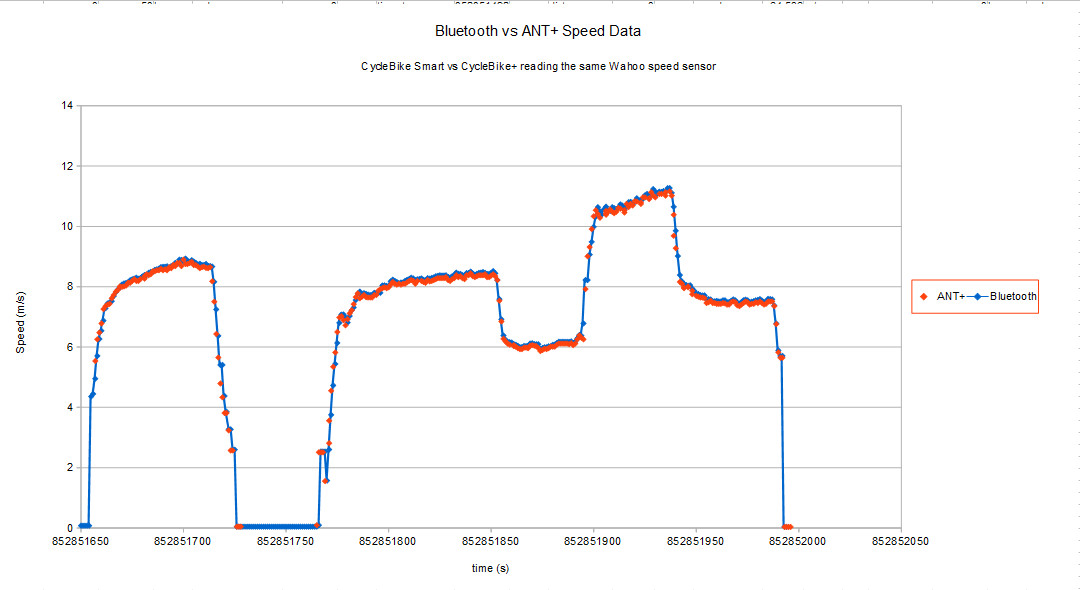 Comparison of ANT+ and Bluetooth speed data from the Wahoo Speed sensor