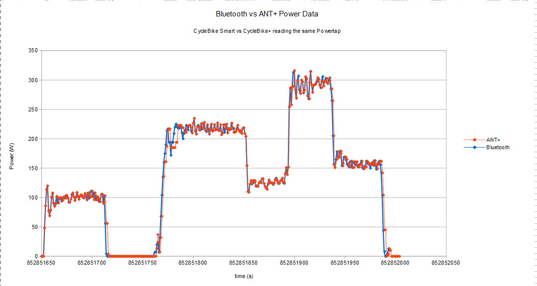 Comparison of ANT+ and Bluetooth power data from a Powertap G3 hub